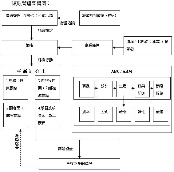 财务部结构框架
