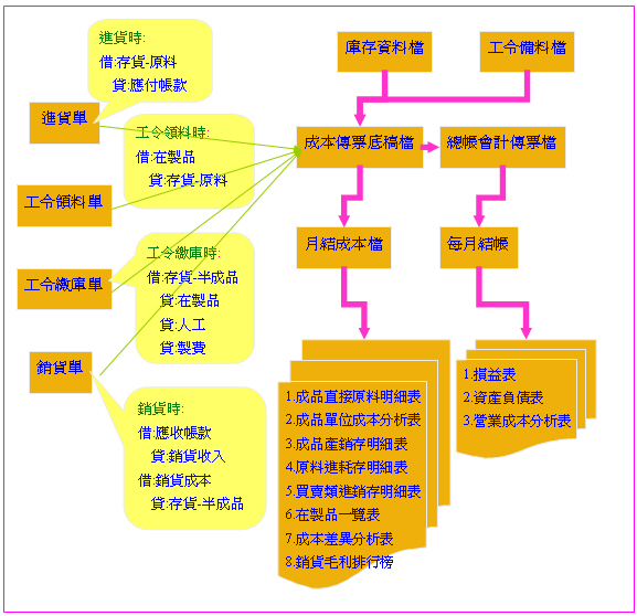 会计循环的基本步骤